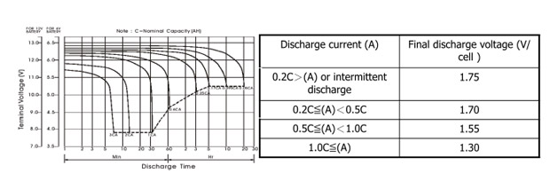 discharge-rate